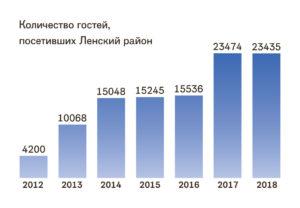 Количество гостей, посетивших Ленский район