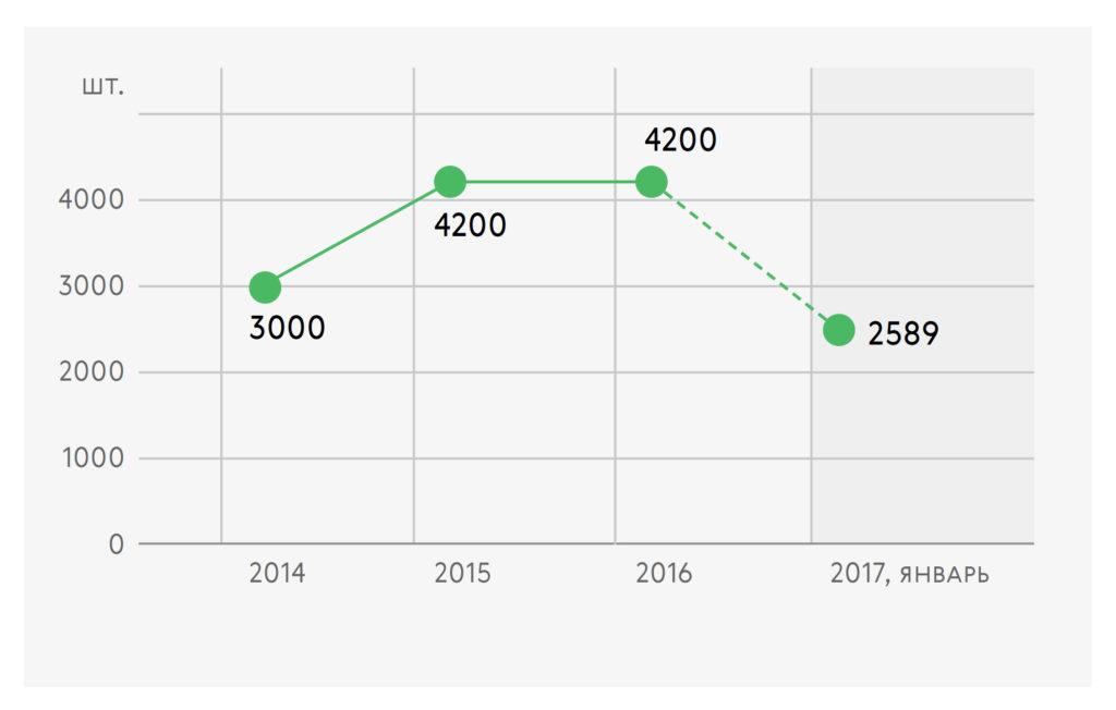 Динамика отгрузки шкур в Финляндию по данным СПК «Харп»