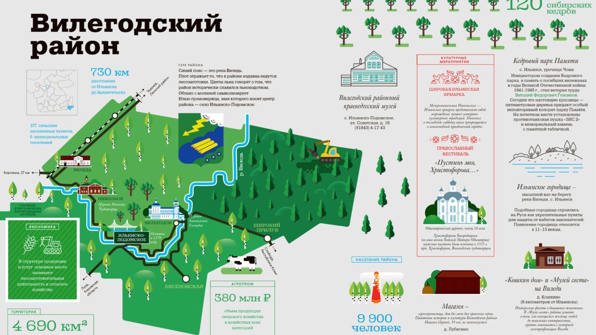 Визитная карточка Виледи: дороги, лес икухня